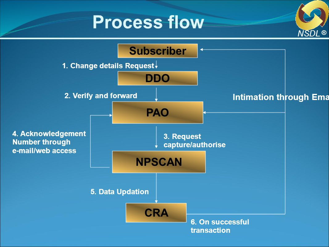 Change in Subscribers' Details ® NSDL