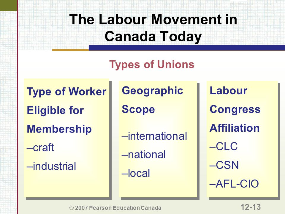 © 2007 Pearson Education Canada 12-13 The Labour Movement in Canada Today Types of Unions Type of Worker Eligible for Membership –craft –industrial Ty