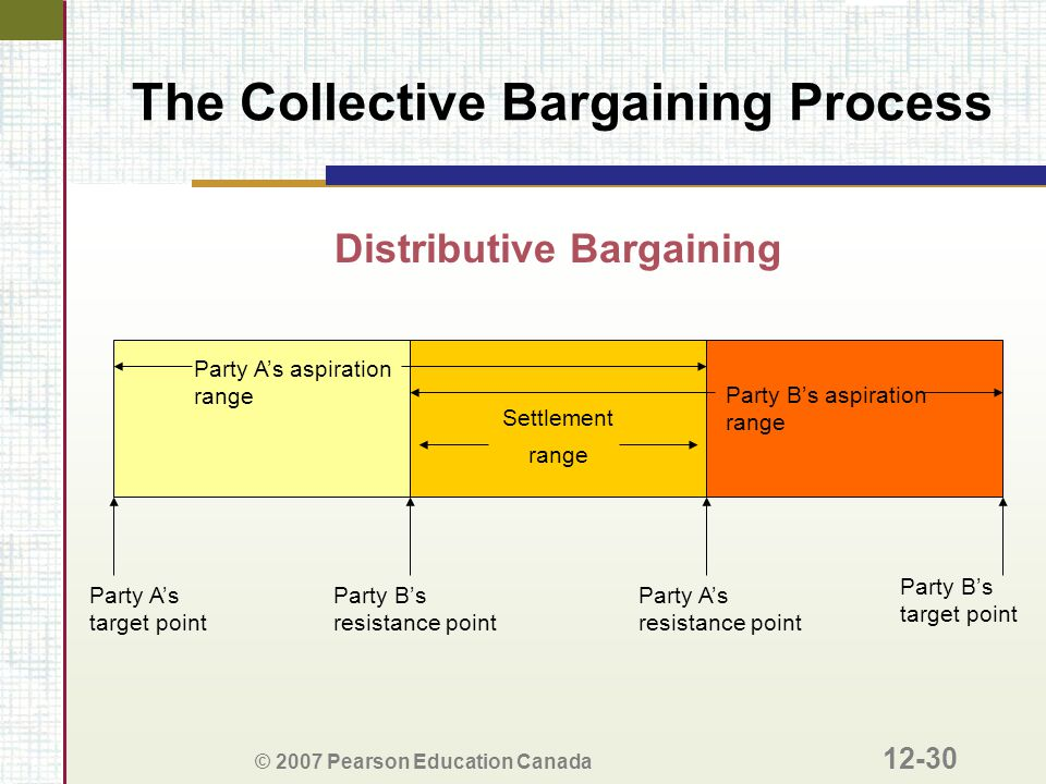 © 2007 Pearson Education Canada 12-30 The Collective Bargaining Process Distributive Bargaining Party A's aspiration range Party B's aspiration range