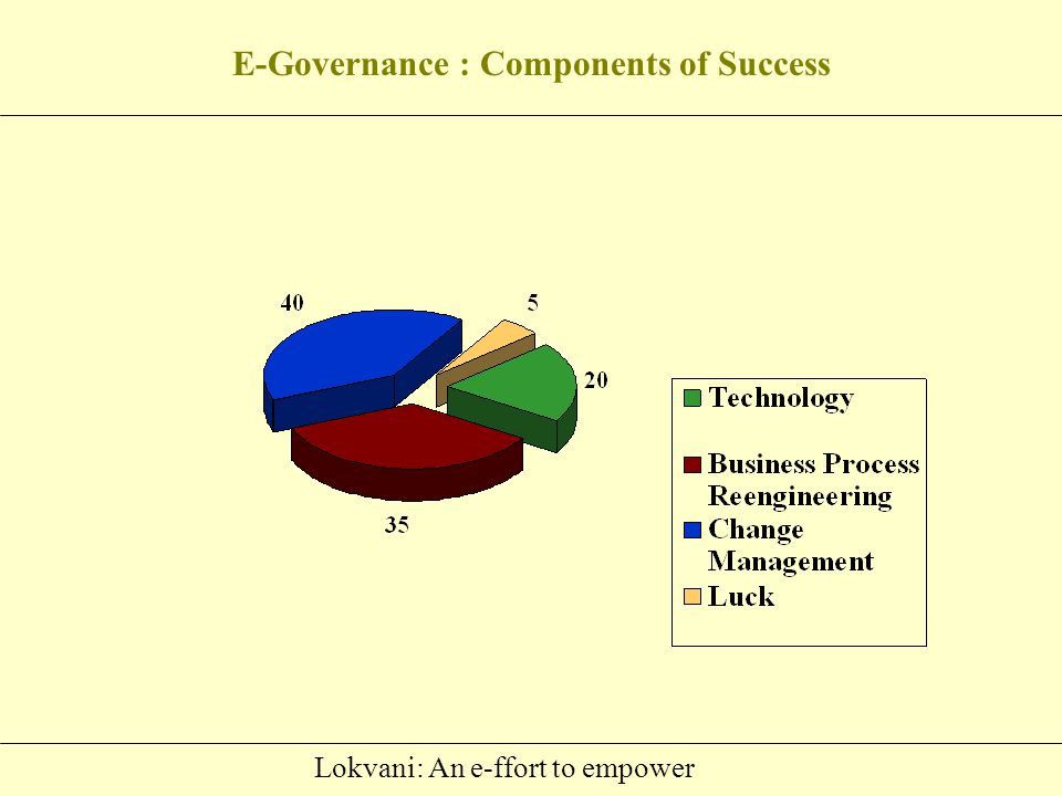 Lokvani: An e-ffort to empower Constraints Mindset of government functionaries Lack of satisfaction of meeting personally with the officer Enclosures cannot be attached with application Possibility of fake complaints Sustainability Quality vs.