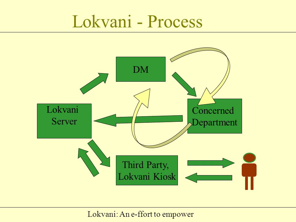 Lokvani: An e-ffort to empower Public Grievence Redressal Senior Officers Departmental officers Field level officers/employees ? EXISTING SYSTEM