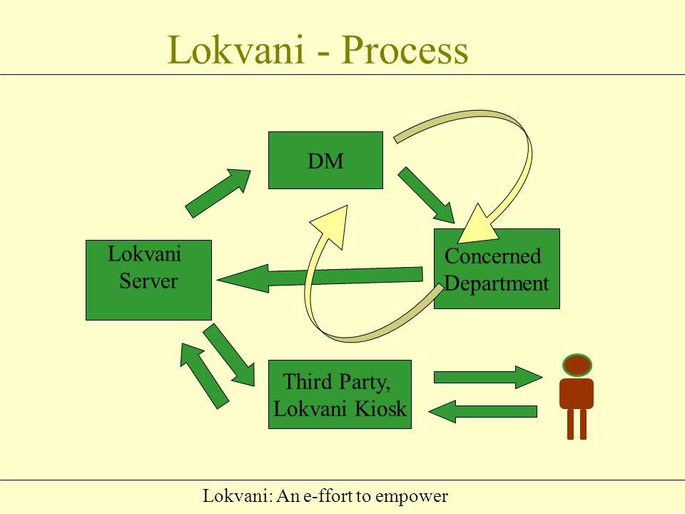 Lokvani: An e-ffort to empower Public Grievence Redressal Senior Officers Departmental officers Field level officers/employees .