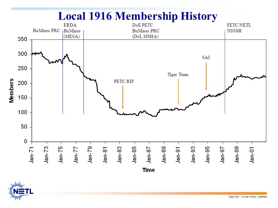 Descriptor - include initials, /org#/date Local 1916 Membership History FETC/NETL NIOSH BuMines PRC ERDA BuMines (MESA) DoE PETC BuMines PRC (DoL MSHA) PETC RIF Tiger Team SAI
