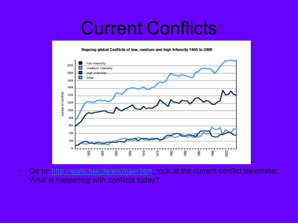 Current Conflicts Go to: http://www.hiik.de/en/main.htm, look at the current conflict barometer. What is happening with conflicts today?http://www.hii