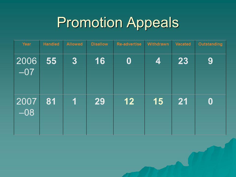 Promotion Appeals YearHandledAllowedDisallowRe-advertiseWithdrawnVacatedOutstanding 2006 –07 5531604239 2007 –08 811291215210