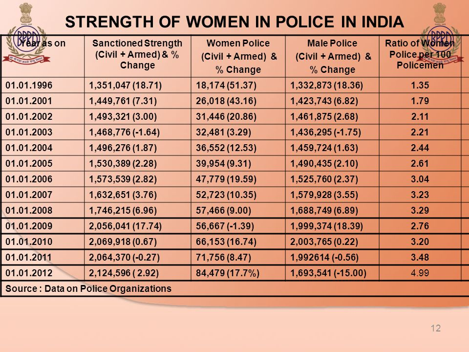 STRENGTH OF WOMEN IN POLICE IN INDIA 12 Year as onSanctioned Strength (Civil + Armed) & % Change Women Police (Civil + Armed) & % Change Male Police (Civil + Armed) & % Change Ratio of Women Police per 100 Policemen 01.01.19961,351,047 (18.71)18,174 (51.37)1,332,873 (18.36)1.35 01.01.20011,449,761 (7.31)26,018 (43.16)1,423,743 (6.82)1.79 01.01.20021,493,321 (3.00)31,446 (20.86)1,461,875 (2.68)2.11 01.01.20031,468,776 (-1.64)32,481 (3.29)1,436,295 (-1.75)2.21 01.01.20041,496,276 (1.87)36,552 (12.53)1,459,724 (1.63)2.44 01.01.20051,530,389 (2.28)39,954 (9.31)1,490,435 (2.10)2.61 01.01.20061,573,539 (2.82)47,779 (19.59)1,525,760 (2.37)3.04 01.01.20071,632,651 (3.76)52,723 (10.35)1,579,928 (3.55)3.23 01.01.20081,746,215 (6.96)57,466 (9.00)1,688,749 (6.89)3.29 01.01.20092,056,041 (17.74)56,667 (-1.39)1,999,374 (18.39)2.76 01.01.20102,069,918 (0.67)66,153 (16.74)2,003,765 (0.22)3.20 01.01.20112,064,370 (-0.27)71,756 (8.47)1,992614 (-0.56)3.48 01.01.20122,124,596 ( 2.92)84,479 (17.7%)1,693,541 (-15.00)4.99 Source : Data on Police Organizations