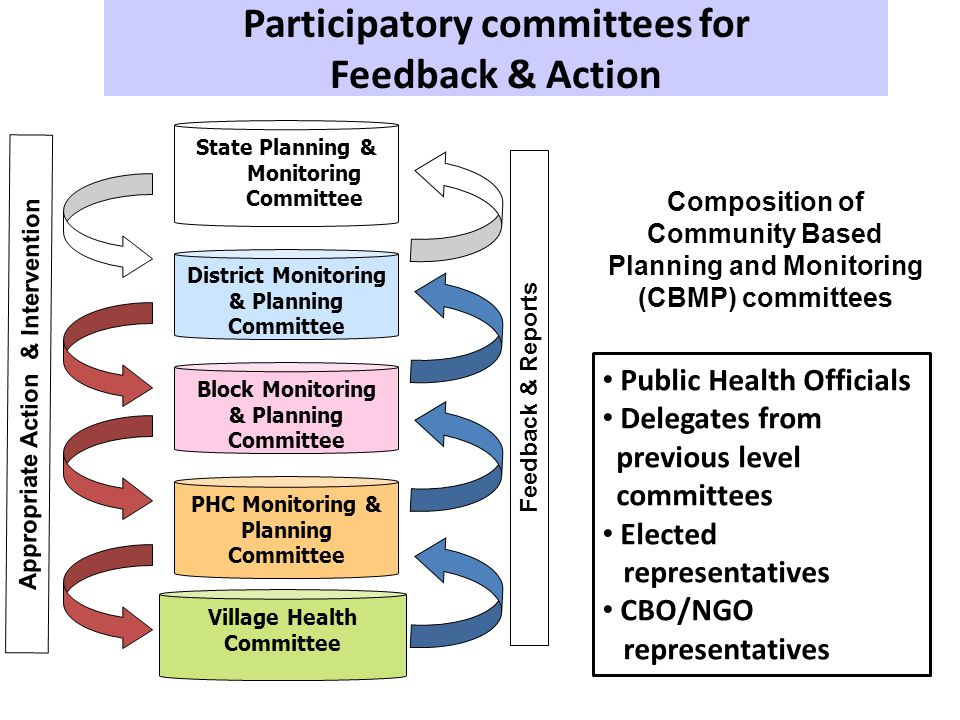Participatory committees for Feedback & Action State Planning & Monitoring Committee District Monitoring & Planning Committee Block Monitoring & Planning Committee PHC Monitoring & Planning Committee Village Health Committee Composition of Community Based Planning and Monitoring (CBMP) committees Feedback & Reports Public Health Officials Delegates from previous level committees Elected representatives CBO/NGO representatives Appropriate Action & Intervention
