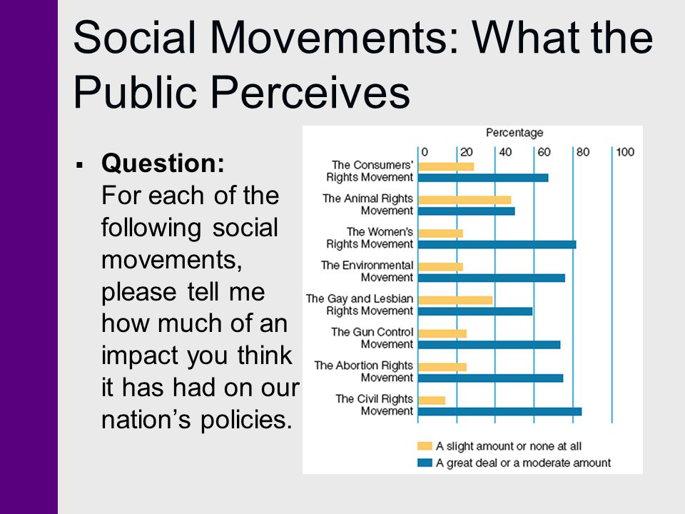Social Movements: What the Public Perceives  Question: For each of the following social movements, please tell me how much of an impact you think it