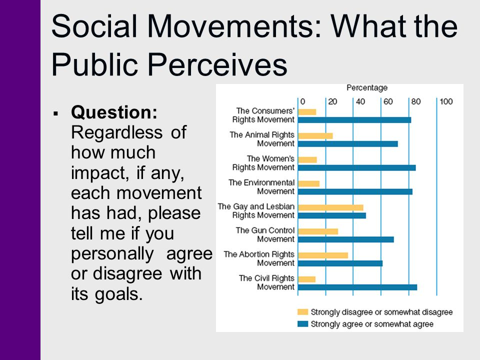 Social Movements: What the Public Perceives  Question: Regardless of how much impact, if any, each movement has had, please tell me if you personally