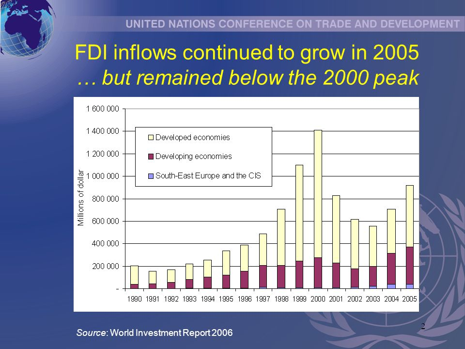 2 FDI inflows continued to grow in 2005 … but remained below the 2000 peak Source: World Investment Report 2006