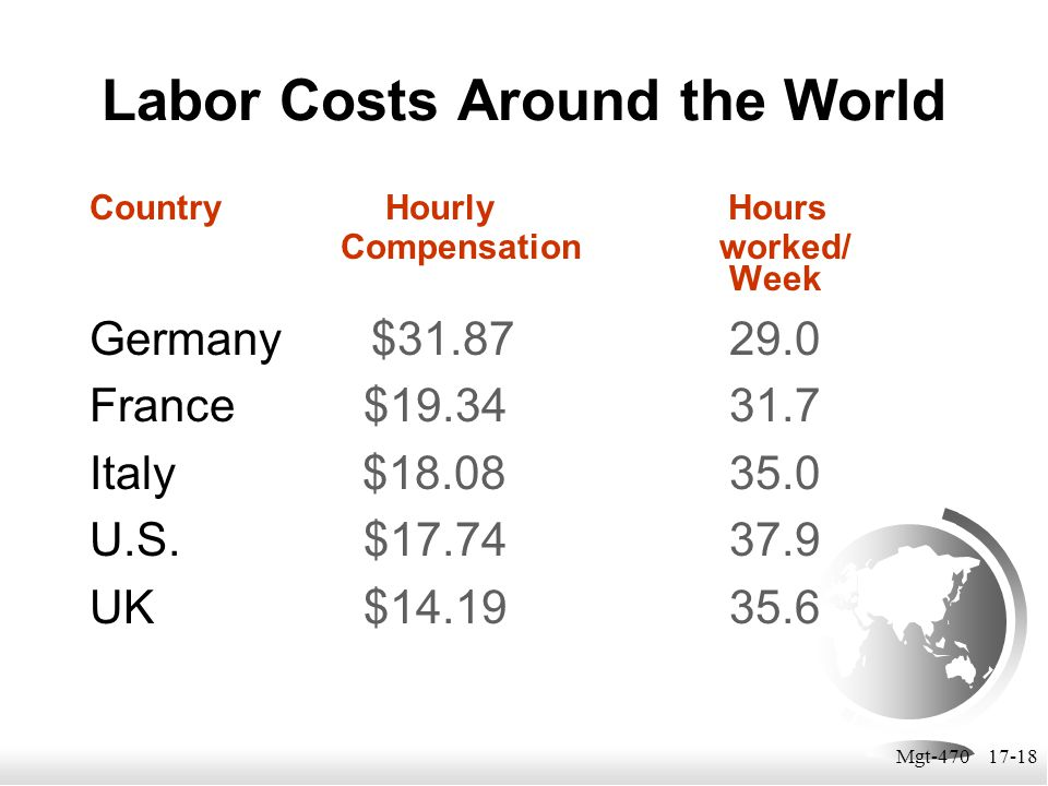 Mgt-470 17-18 Labor Costs Around the World Country Hourly Hours Compensation worked/ Week Germany $31.87 29.0 France $19.34 31.7 Italy $18.08 35.0 U.S