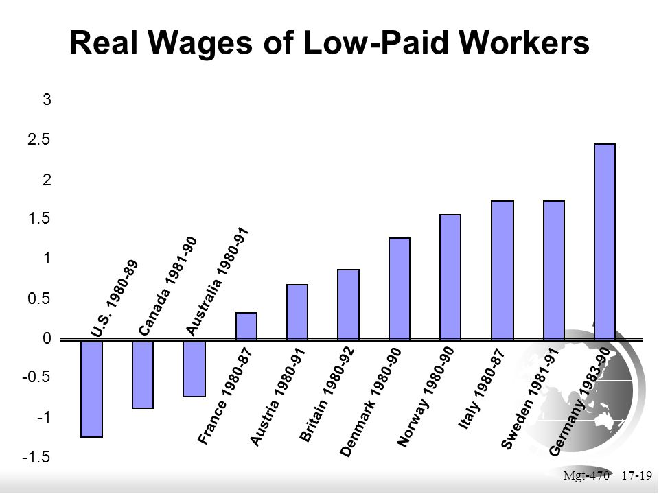 Mgt-470 17-19 Real Wages of Low-Paid Workers -1.5 -0.5 0 0.5 1 1.5 2 2.5 3 U.S. 1980-89 Canada 1981-90 Australia 1980-91 France 1980-87 Austria 1980-9