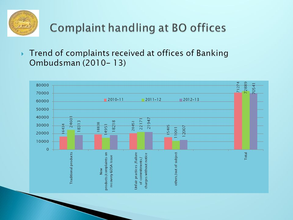  Trend of complaints received at offices of Banking Ombudsman (2010- 13)