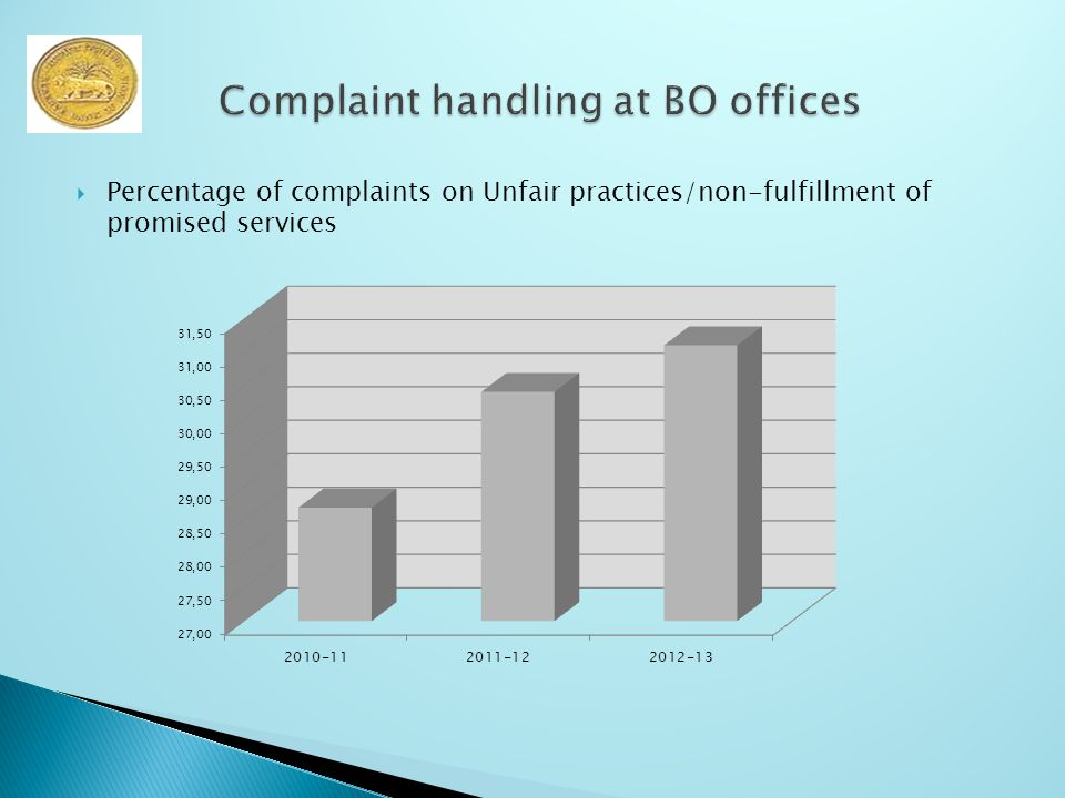  Percentage of complaints on Unfair practices/non-fulfillment of promised services