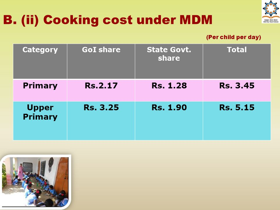 B. (ii) Cooking cost under MDM CategoryGoI shareState Govt. share Total PrimaryRs.2.17Rs. 1.28Rs. 3.45 Upper Primary Rs. 3.25Rs. 1.90Rs. 5.15 (Per chi