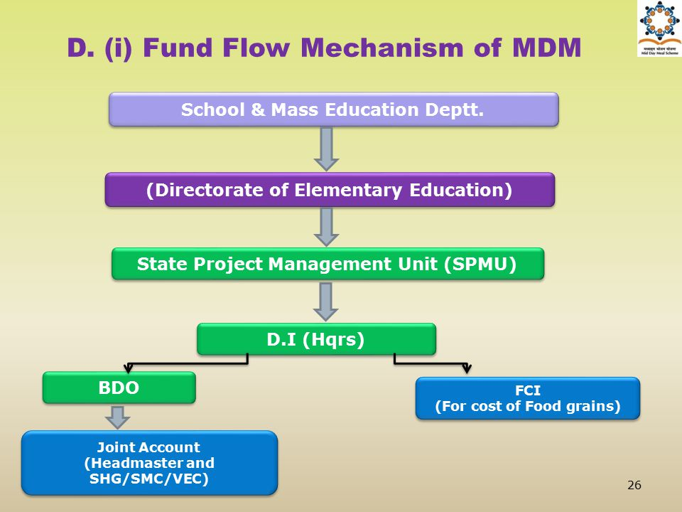 School & Mass Education Deptt. (Directorate of Elementary Education) Joint Account (Headmaster and SHG/SMC/VEC) Joint Account (Headmaster and SHG/SMC/