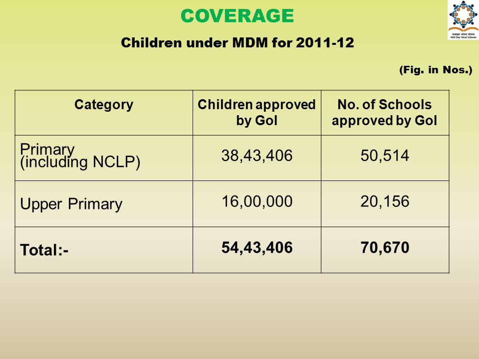 COVERAGE Children under MDM for 2011-12 (Fig. in Nos.) CategoryChildren approved by GoI No. of Schools approved by GoI Primary (including NCLP) 38,43,