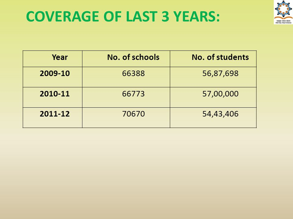 YearNo. of schoolsNo. of students 2009-106638856,87,698 2010-116677357,00,000 2011-127067054,43,406 COVERAGE OF LAST 3 YEARS: