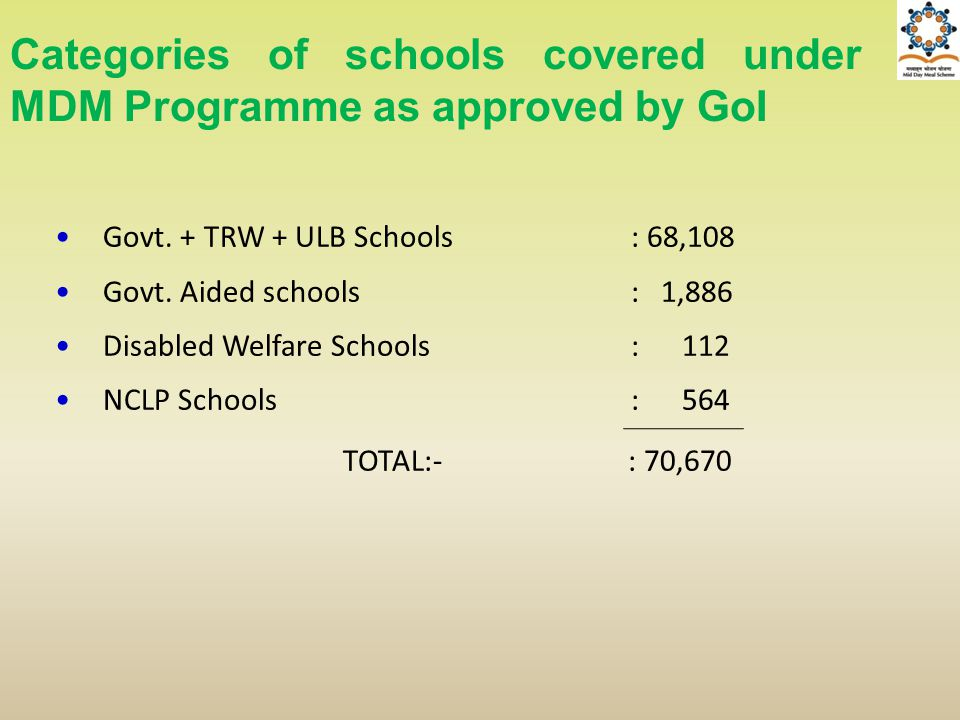Categories of schools covered under MDM Programme as approved by GoI Govt. + TRW + ULB Schools: 68,108 Govt. Aided schools: 1,886 Disabled Welfare Sch
