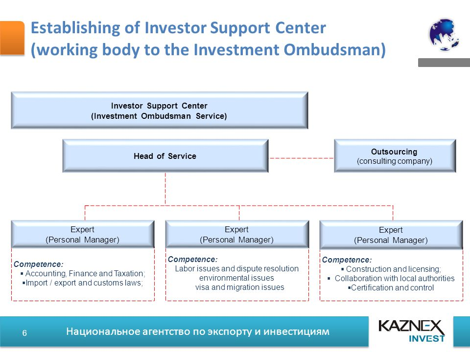 Национальное агентство по экспорту и инвестициям Establishing of Investor Support Center (working body to the Investment Ombudsman) Competence:  Accounting, Finance and Taxation;  Import / export and customs laws; Expert (Personal Manager) Competence: Labor issues and dispute resolution environmental issues visa and migration issues Expert (Personal Manager) Head of Service Competence:  Construction and licensing;  Collaboration with local authorities  Certification and control Expert (Personal Manager) Outsourcing (consulting company) Investor Support Center (Investment Ombudsman Service) 6