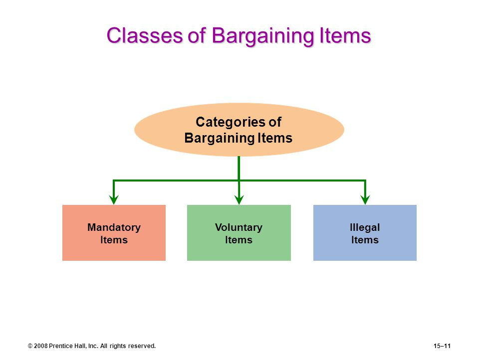 © 2008 Prentice Hall, Inc. All rights reserved.15–11 Classes of Bargaining Items Mandatory Items Illegal Items Categories of Bargaining Items Voluntar