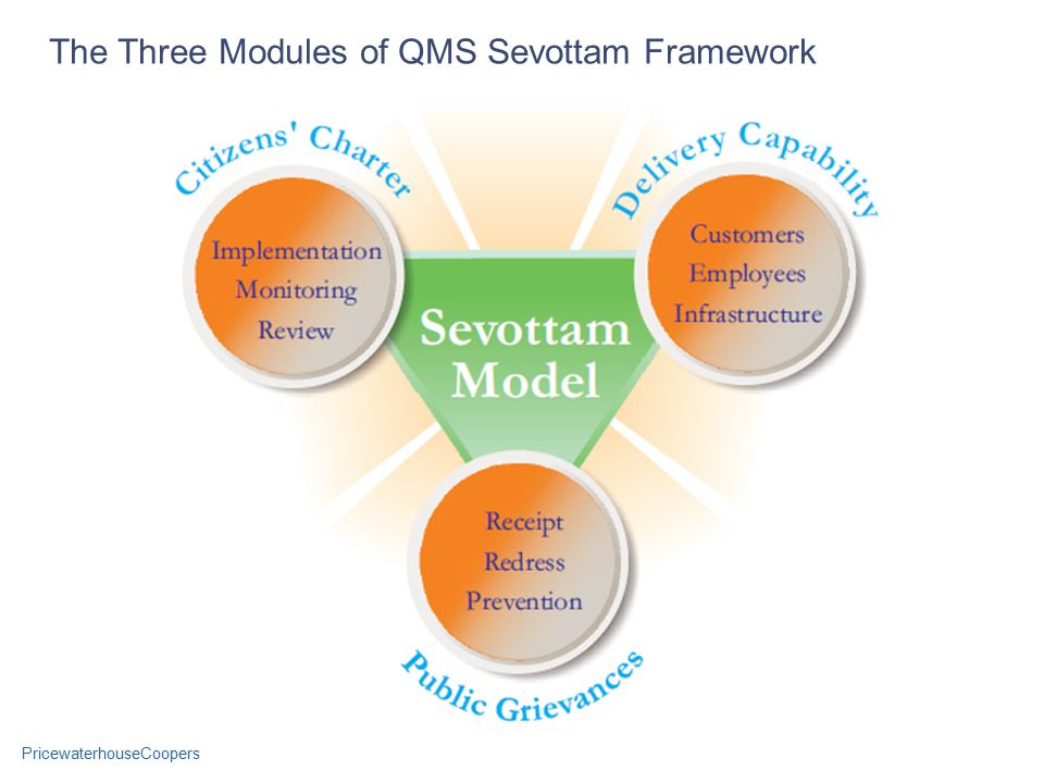 PricewaterhouseCoopers The Three Modules of QMS Sevottam Framework