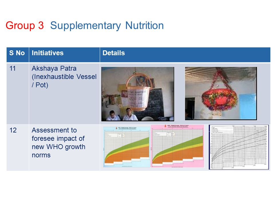 S NoInitiativesDetails 11Akshaya Patra (Inexhaustible Vessel / Pot) 12Assessment to foresee impact of new WHO growth norms Group 3 Supplementary Nutri