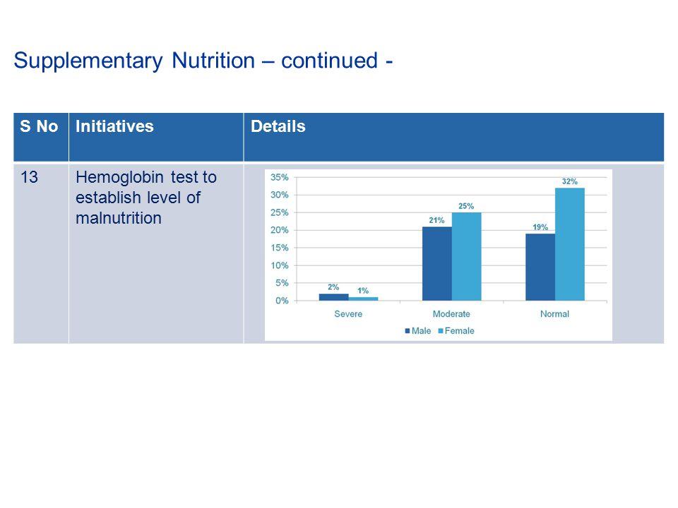 S NoInitiativesDetails 13Hemoglobin test to establish level of malnutrition Supplementary Nutrition – continued -