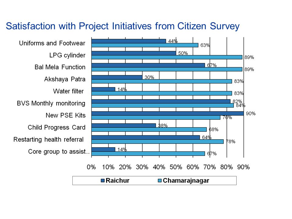 Satisfaction with Project Initiatives from Citizen Survey