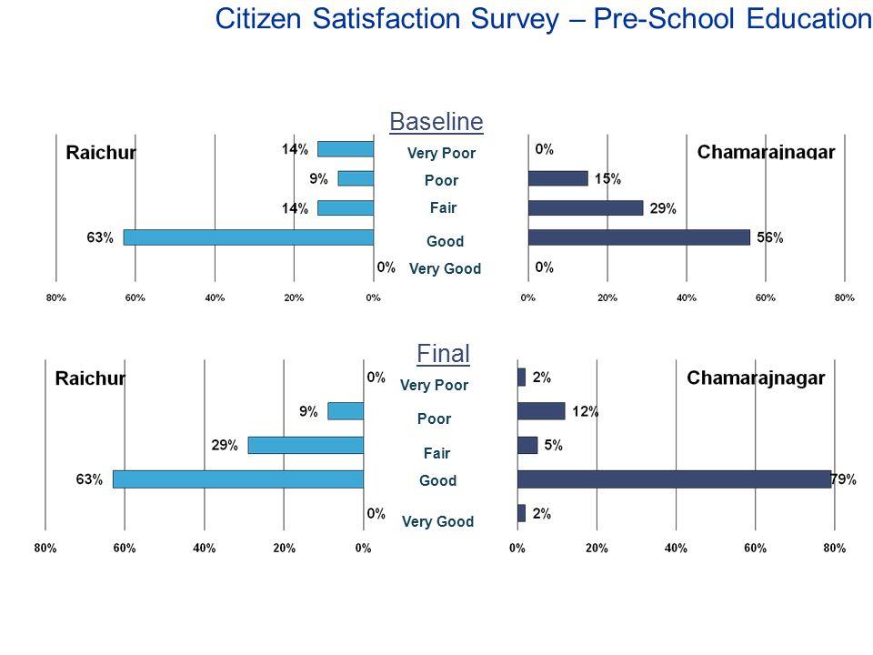 Citizen Satisfaction Survey – Pre-School Education Very Poor Poor Fair Good Very Good Very Poor Poor Fair Good Very Good Baseline Final