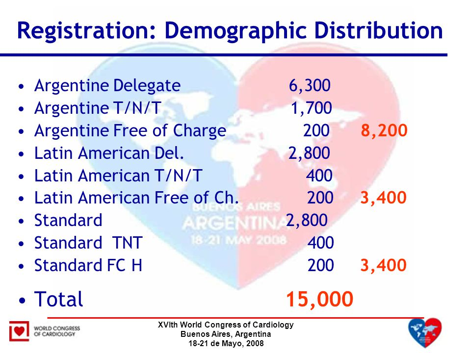 XVIth World Congress of Cardiology Buenos Aires, Argentina 18-21 de Mayo, 2008 Argentine Delegate 6,300 Argentine T/N/T 1,700 Argentine Free of Charge