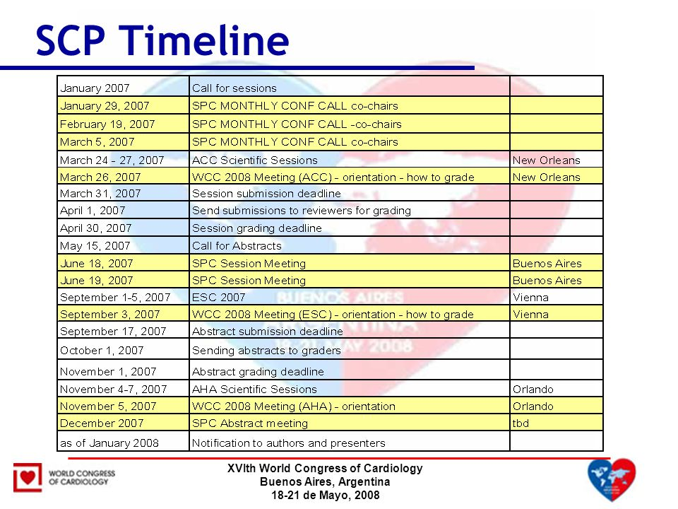 XVIth World Congress of Cardiology Buenos Aires, Argentina 18-21 de Mayo, 2008 SCP Timeline