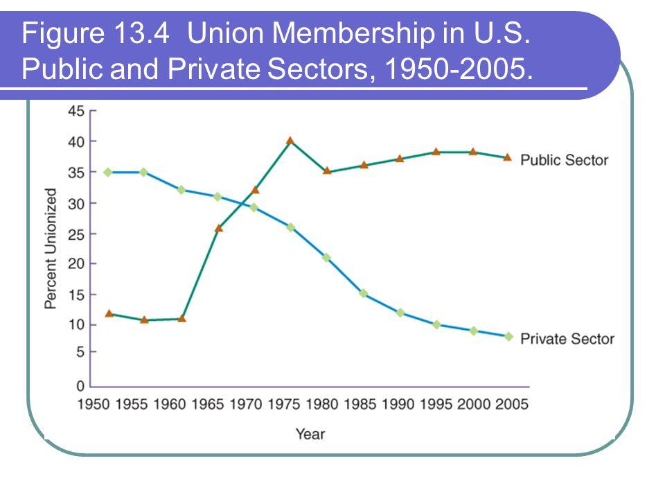 Figure 13.4 Union Membership in U.S. Public and Private Sectors, 1950-2005.