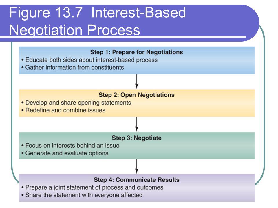 Figure 13.7 Interest-Based Negotiation Process