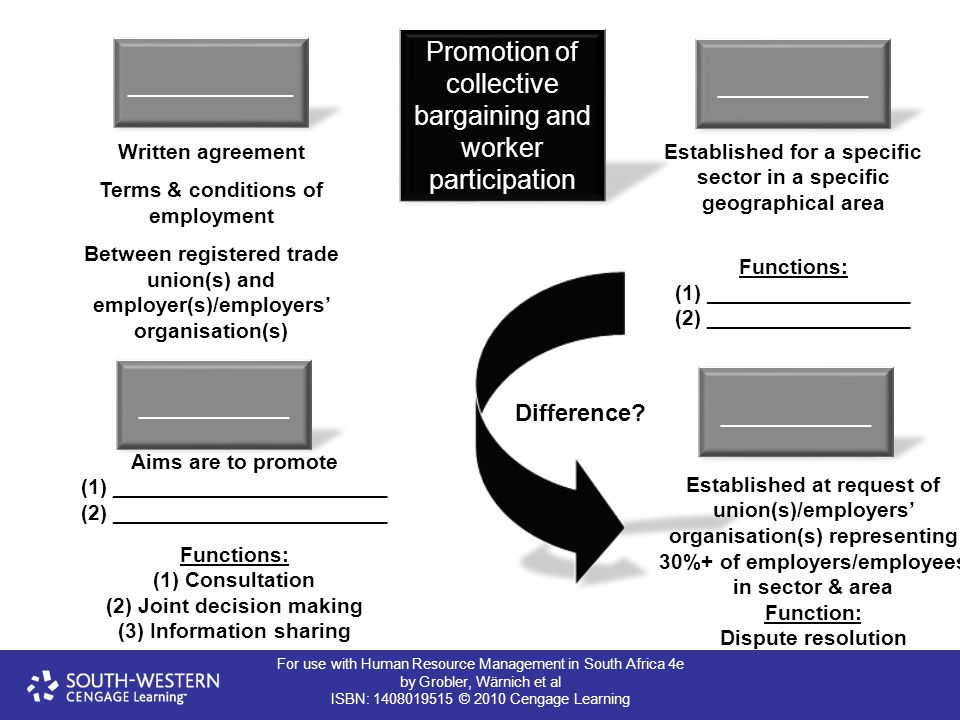 For use with Human Resource Management in South Africa 4e by Grobler, Wärnich et al ISBN: 1408019515 © 2010 Cengage Learning Promotion of collective b