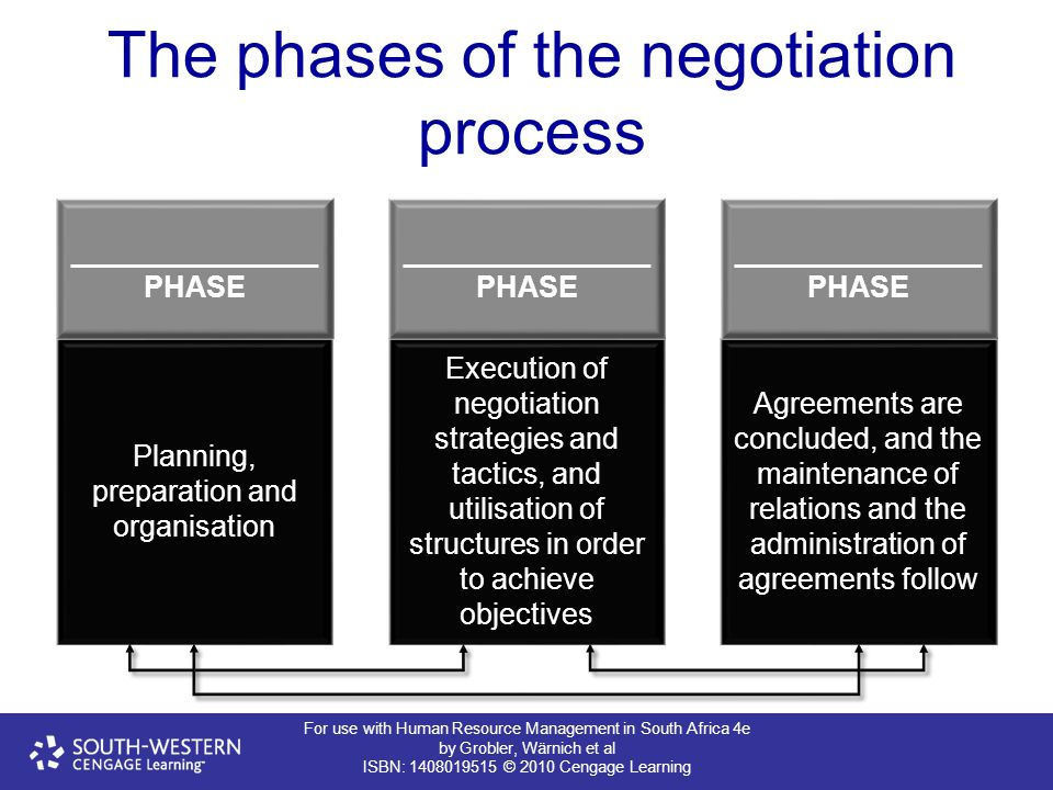 For use with Human Resource Management in South Africa 4e by Grobler, Wärnich et al ISBN: 1408019515 © 2010 Cengage Learning The phases of the negotia