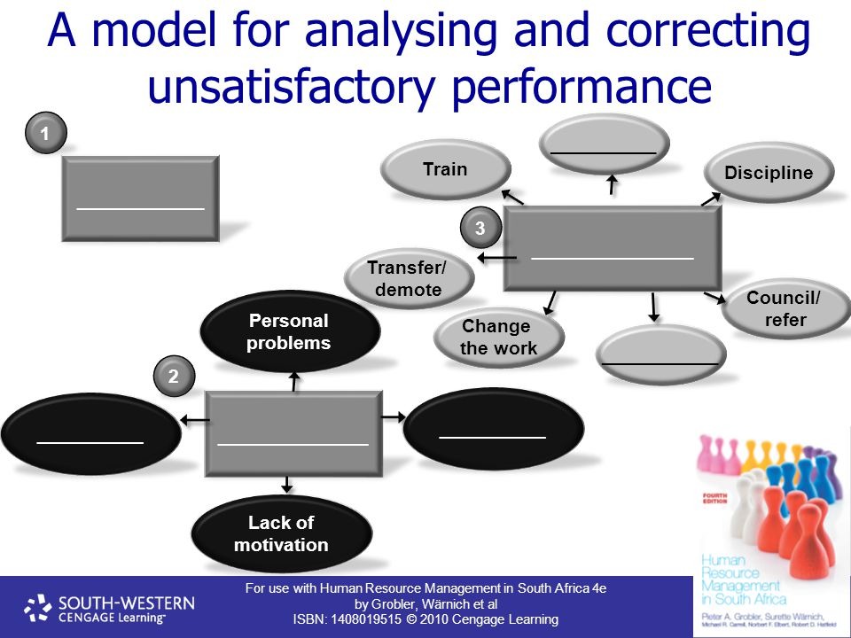 For use with Human Resource Management in South Africa 4e by Grobler, Wärnich et al ISBN: 1408019515 © 2010 Cengage Learning A model for analysing and