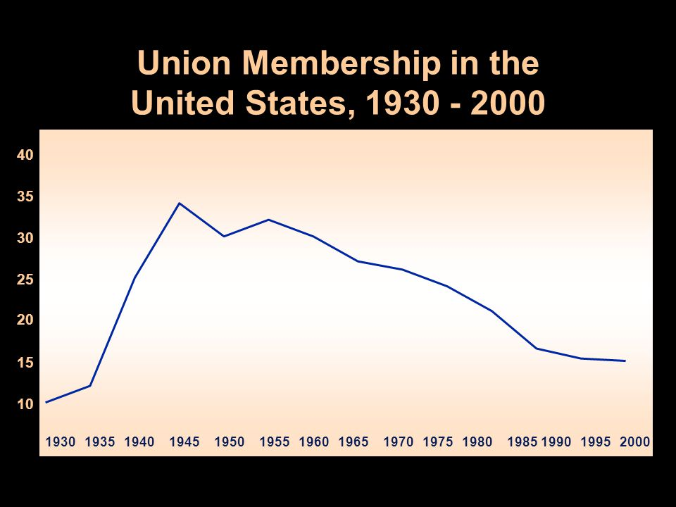Union Membership in the United States, 1930 - 2000 10 15 25 30 35 40 19301935194019451950195519601965197019751980198519901995 20 2000
