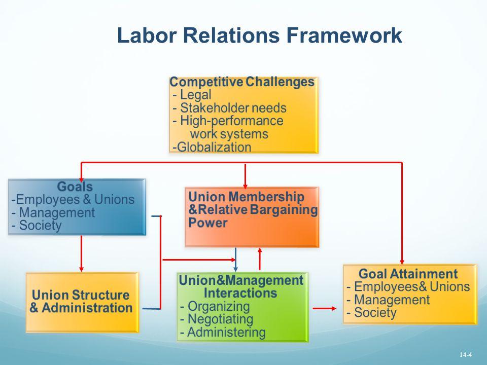 Labor Relations Framework 14-4