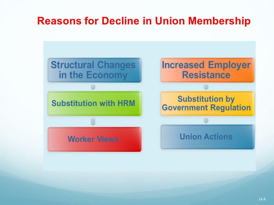 Reasons for Decline in Union Membership Structural Changes in the Economy Substitution with HRMWorker Views Increased Employer Resistance Substitution by Government Regulation Union Actions 14-9