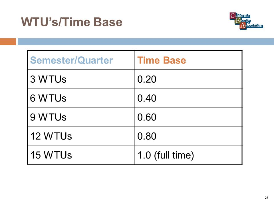 WTU's/Time Base Semester/QuarterTime Base 3 WTUs0.20 6 WTUs0.40 9 WTUs0.60 12 WTUs0.80 15 WTUs1.0 (full time) 23