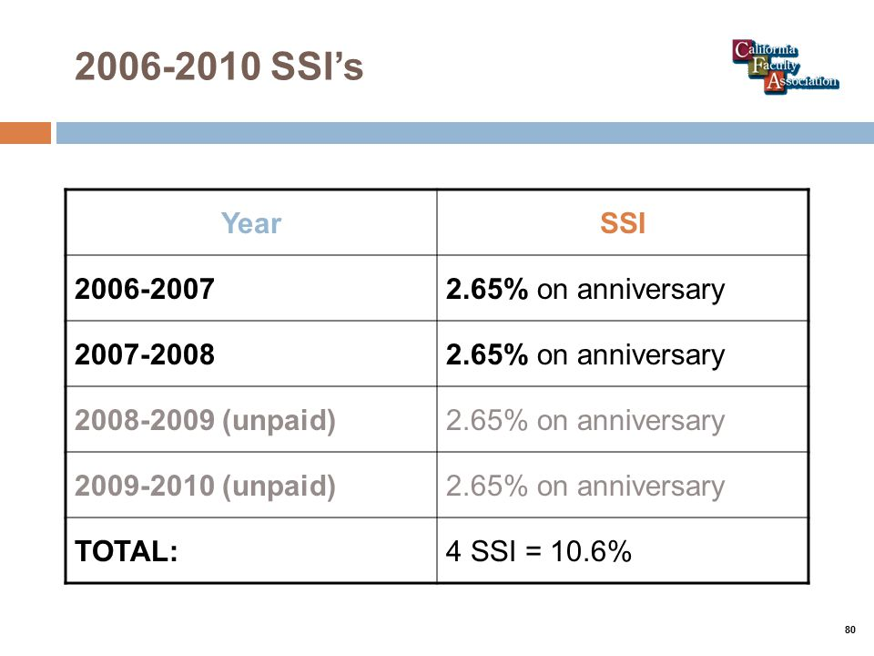 2006-2010 SSI's YearSSI 2006-20072.65% on anniversary 2007-20082.65% on anniversary 2008-2009 (unpaid)2.65% on anniversary 2009-2010 (unpaid)2.65% on anniversary TOTAL:4 SSI = 10.6% 80
