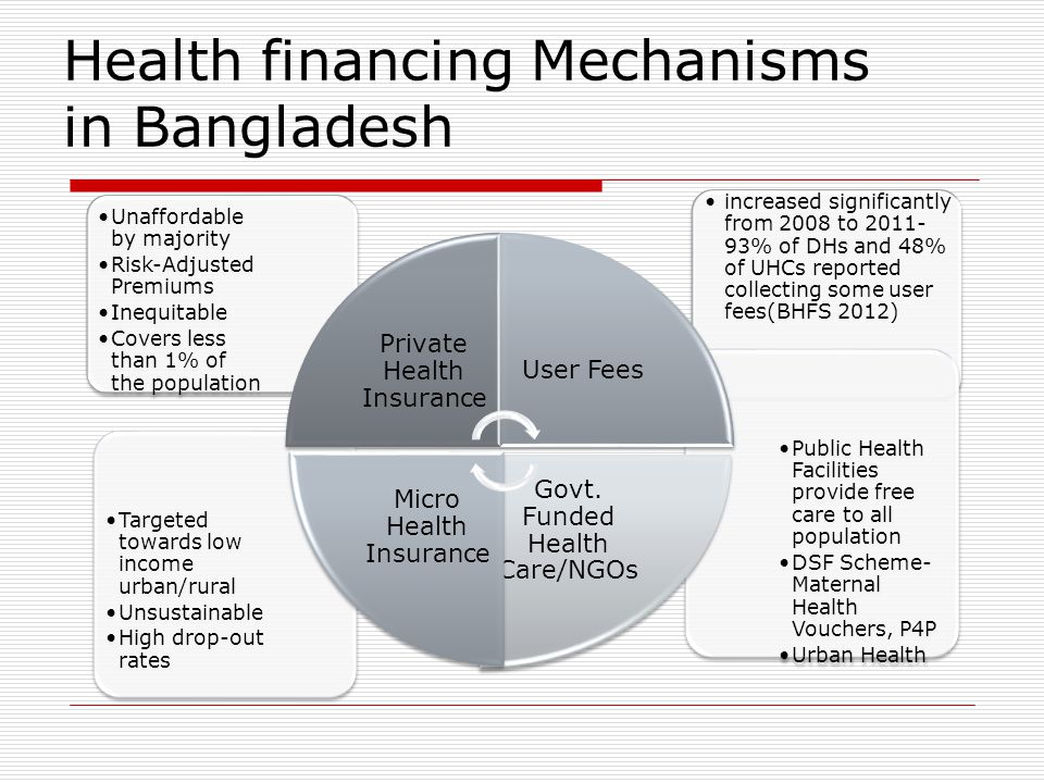 increased significantly from 2008 to 2011- 93% of DHs and 48% of UHCs reported collecting some user fees(BHFS 2012) Health financing Mechanisms in Bangladesh Targeted towards low income urban/rural Unsustainable High drop-out rates Public Health Facilities provide free care to all population DSF Scheme- Maternal Health Vouchers, P4P Urban Health Unaffordable by majority Risk-Adjusted Premiums Inequitable Covers less than 1% of the population Private Health Insurance User Fees Govt.