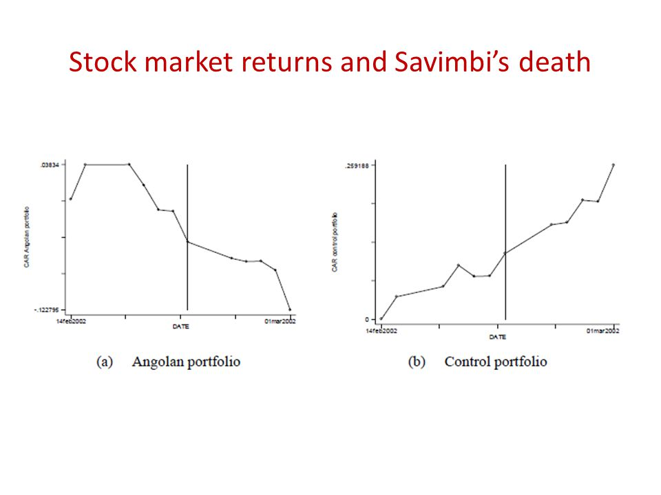 Stock market returns and Savimbi's death