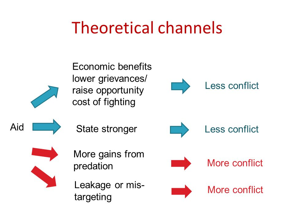 Theoretical channels Aid More gains from predation More conflict Economic benefits lower grievances/ raise opportunity cost of fighting Less conflict State stronger Less conflict Leakage or mis- targeting More conflict