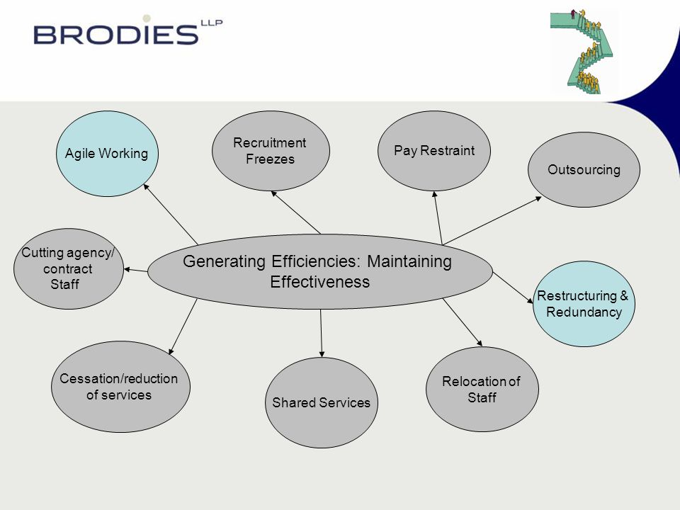 Generating Efficiencies: Maintaining Effectiveness Recruitment Freezes Pay Restraint Outsourcing Restructuring & Redundancy Relocation of Staff Shared