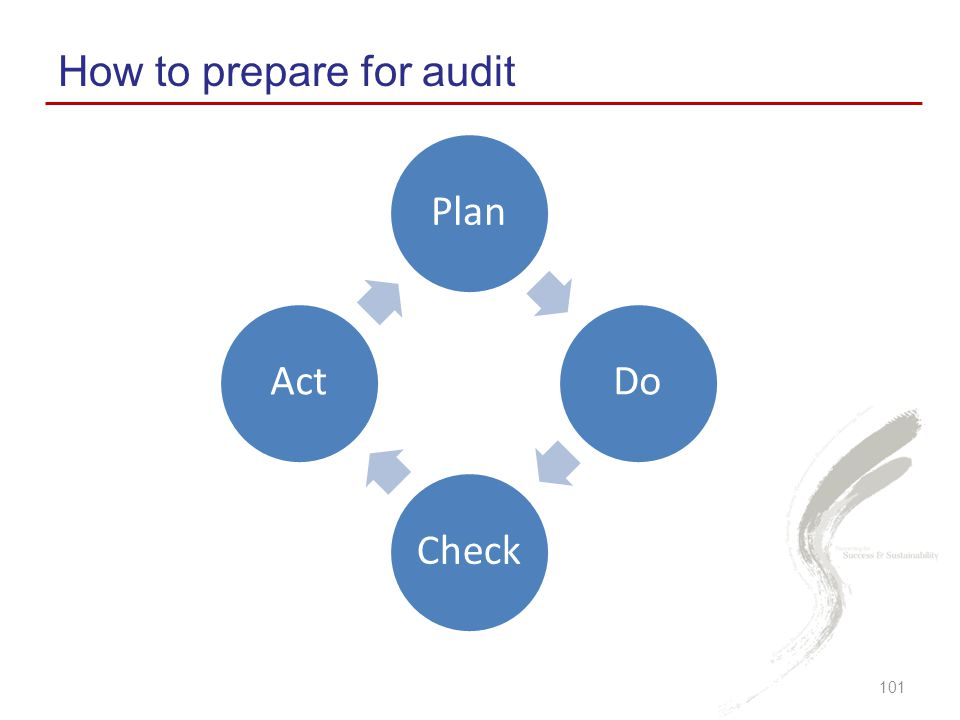How to prepare for audit 101 PlanDoCheckAct