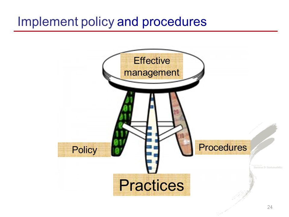 Implement policy and procedures 24 Effective management Practices Procedures Policy