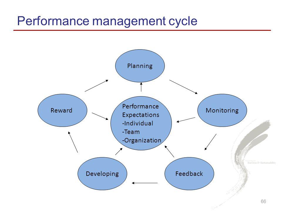 Performance management cycle 66 Planning Monitoring FeedbackDeveloping Reward Performance Expectations -Individual -Team -Organization