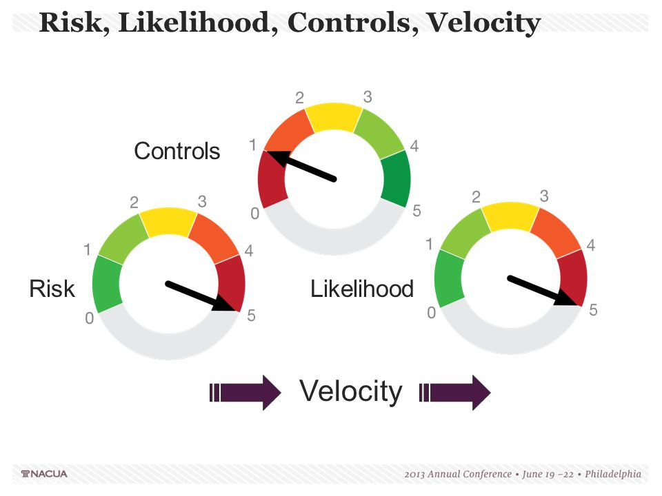 Ballard Spahr 15 Risk, Likelihood, Controls, Velocity RiskLikelihood Controls Velocity